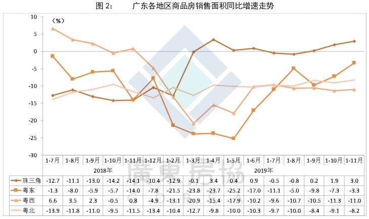 1-11月广东房地产市场分析报告出炉:全省商品住宅销售均价13965元/平方米,同比上涨9.8%