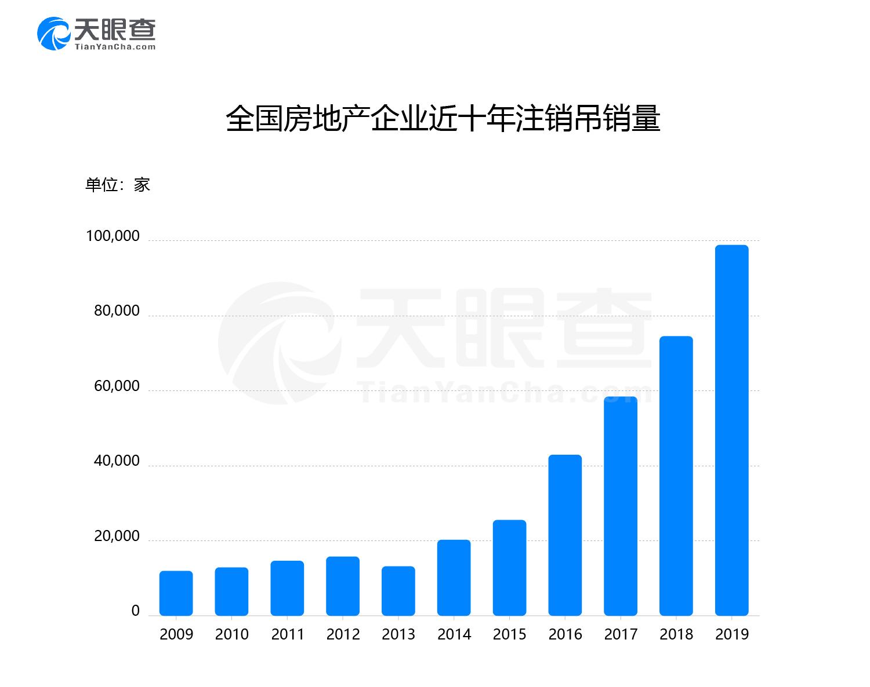 10年逾19万家!广东房地产企业数量最多